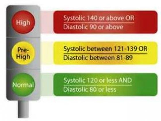 Danger signs of high blood pressure